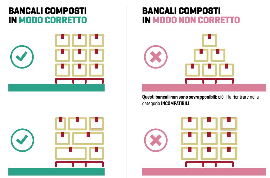 Modalità di composizione dei colli sui Bancali